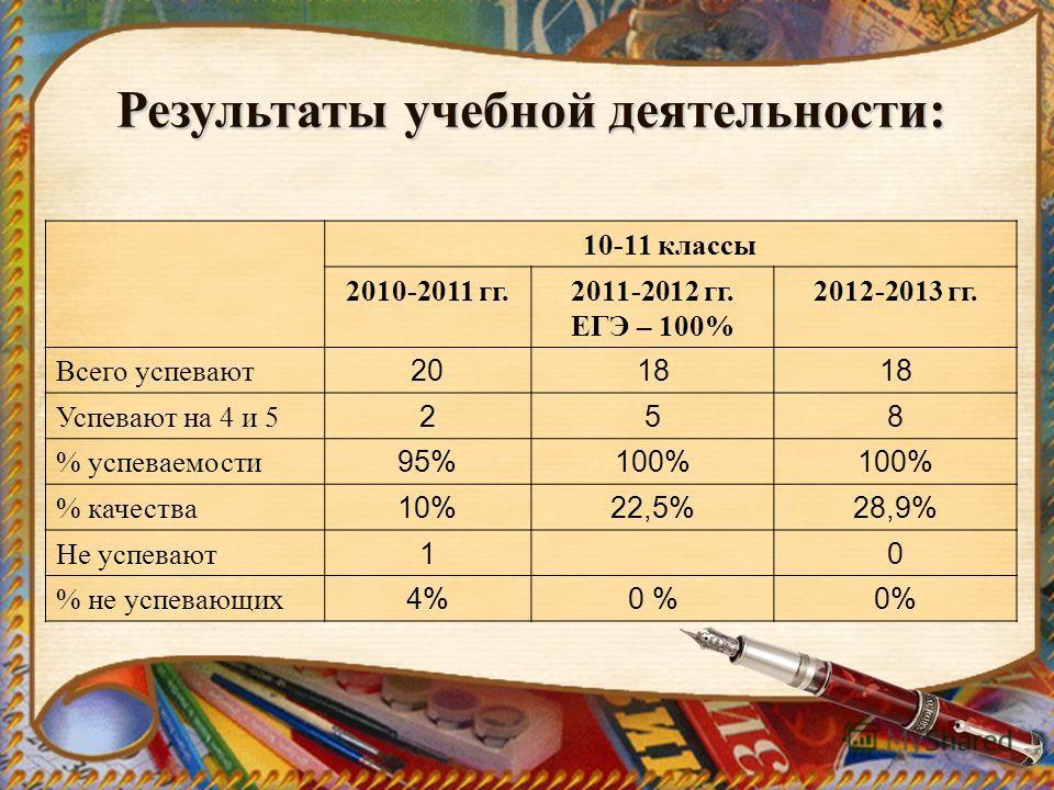 Результаты учебной деятельности: 10-11 классы 2010-2011 гг.2011-2012 гг. ЕГЭ – 100% 2012-2013 гг. Всего успевают 2018 Успевают на 4 и 5 258 % успеваемости 95%100% % качества 10%22,5%28,9% Не успевают 1 0 % не успевающих 4%0 %