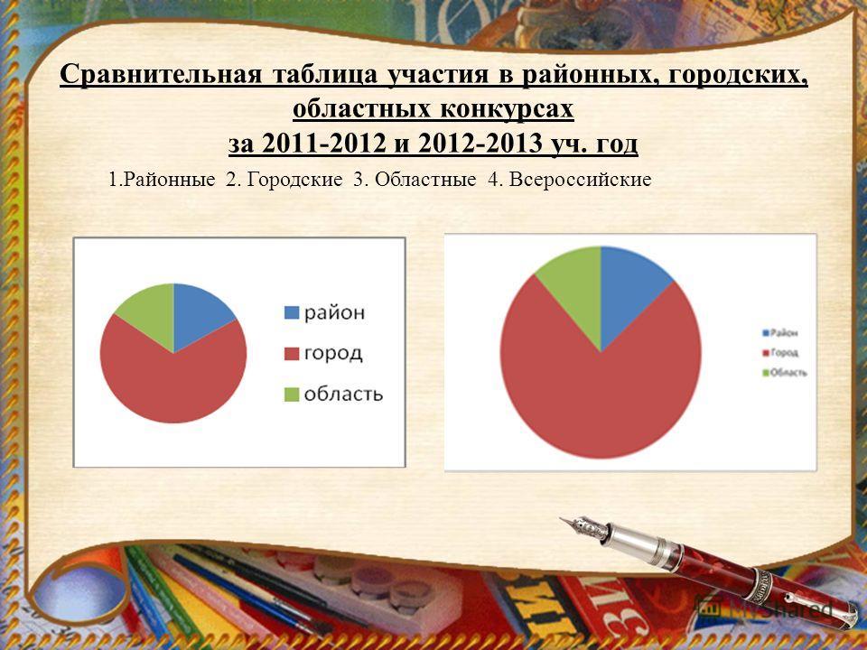 Сравнительная таблица участия в районных, городских, областных конкурсах за 2011-2012 и 2012-2013 уч. год 1.Районные 2. Городские 3. Областные 4. Всероссийские