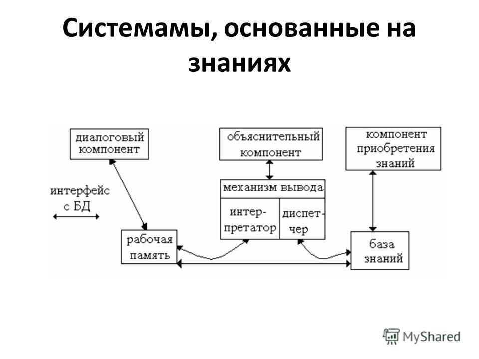 Системамы, основанные на знаниях