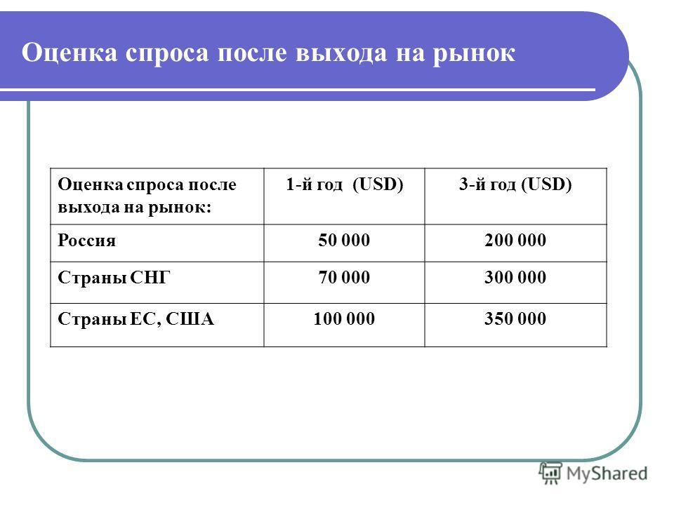 Оценка спроса после выхода на рынок Оценка спроса после выхода на рынок: 1-й год (USD)3-й год (USD) Россия50 000200 000 Страны СНГ70 000300 000 Страны ЕС, США100 000350 000