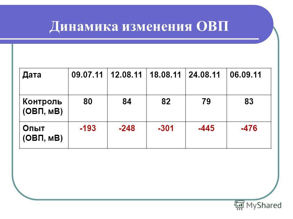 Динамика изменения ОВП Дата09.07.1112.08.1118.08.1124.08.1106.09.11 Контроль (ОВП, мВ) 8084827983 Опыт (ОВП, мВ) -193-248-301-445-476