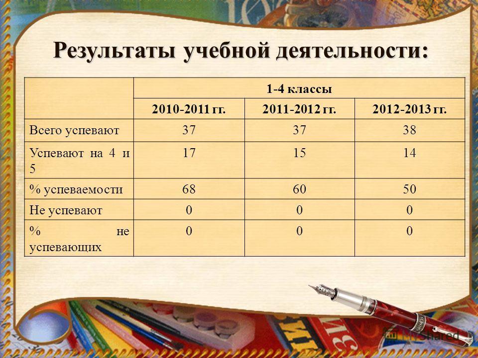 Результаты учебной деятельности: 1-4 классы 2010-2011 гг.2011-2012 гг.2012-2013 гг. Всего успевают37 38 Успевают на 4 и 5 171514 % успеваемости686050 Не успевают000 % не успевающих 000
