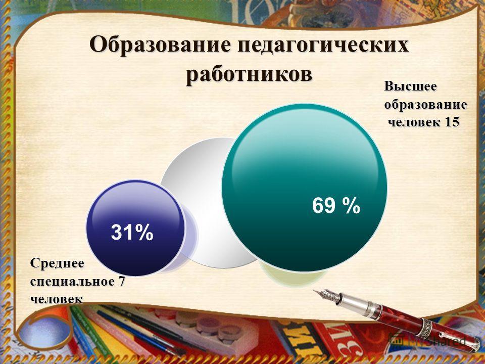 Среднее специальное 7 человек Высшее образование человек 15 человек 15 31% 69 % Образование педагогических работников