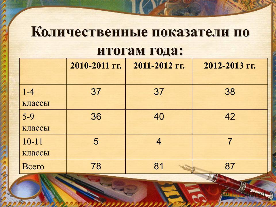 Количественные показатели по итогам года: 2010-2011 гг.2011-2012 гг.2012-2013 гг. 1-4 классы 37 38 5-9 классы 364042 10-11 классы 547 Всего 788187