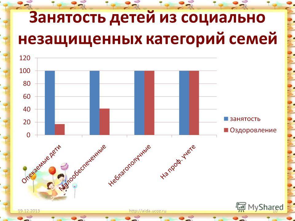 Занятость детей из социально незащищенных категорий семей 19.12.2013http://aida.ucoz.ru10
