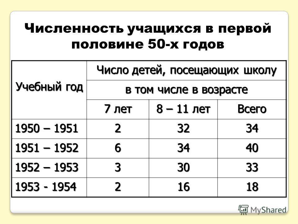 Численность учащихся в первой половине 50-х годов Учебный год Число детей, посещающих школу в том числе в возрасте 7 лет 8 – 11 лет Всего 1950 – 1951 23234 1951 – 1952 63440 1952 – 1953 33033 1953 - 1954 21618