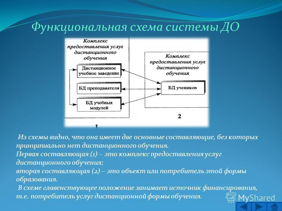 Функциональная схема системы ДО Из схемы видно, что она имеет две основные составляющие, без которых принципиально нет дистанционного обучения. Первая составляющая (1) – это комплекс предоставления услуг дистанционного обучения; вторая составляющая (