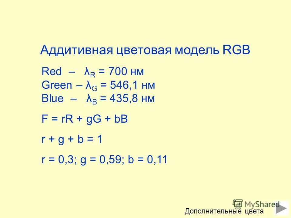 Аддитивная цветовая модель RGB Red – λ R = 700 нм Green – λ G = 546,1 нм Blue – λ B = 435,8 нм F = rR + gG + bB r + g + b = 1 r = 0,3; g = 0,59; b = 0,11 Дополнительные цвета