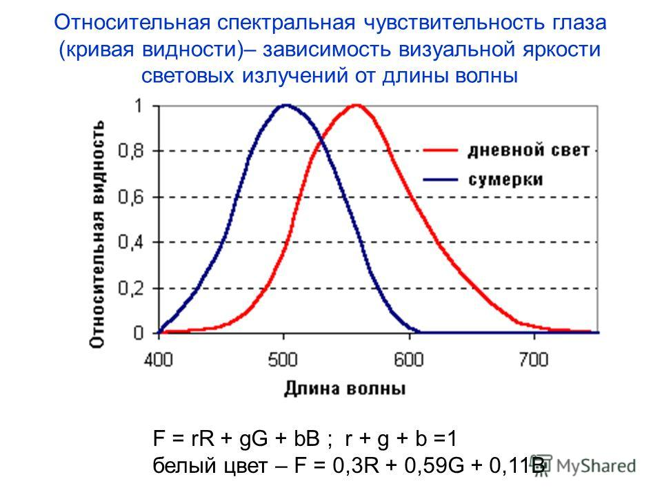 Относительная спектральная чувствительность глаза (кривая видности)– зависимость визуальной яркости световых излучений от длины волны F = rR + gG + bB ; r + g + b =1 белый цвет – F = 0,3R + 0,59G + 0,11B