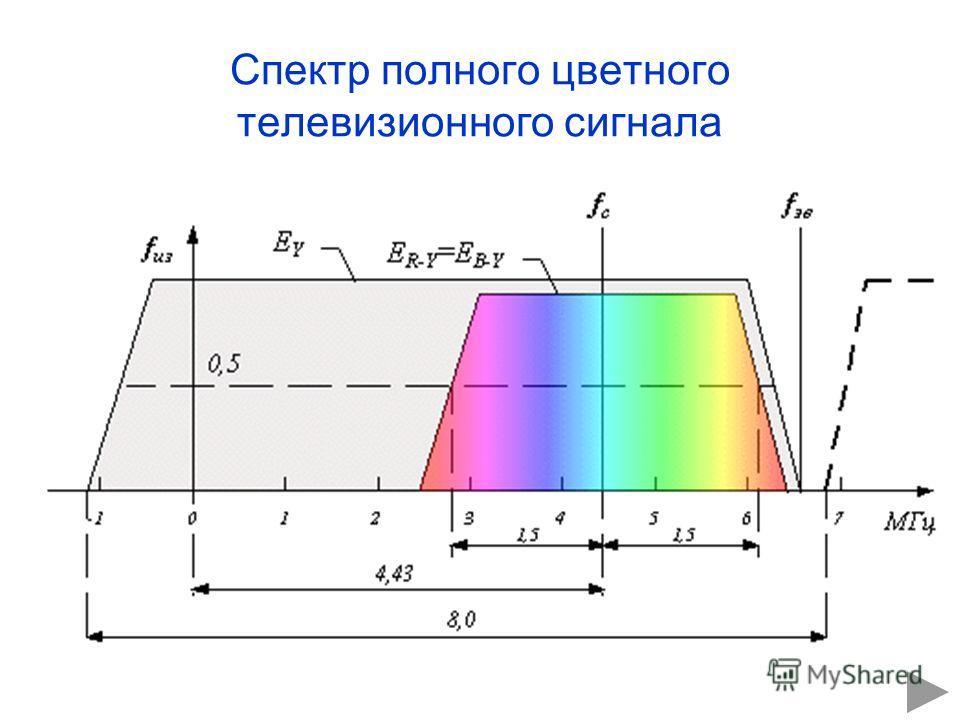 Спектр полного цветного телевизионного сигнала