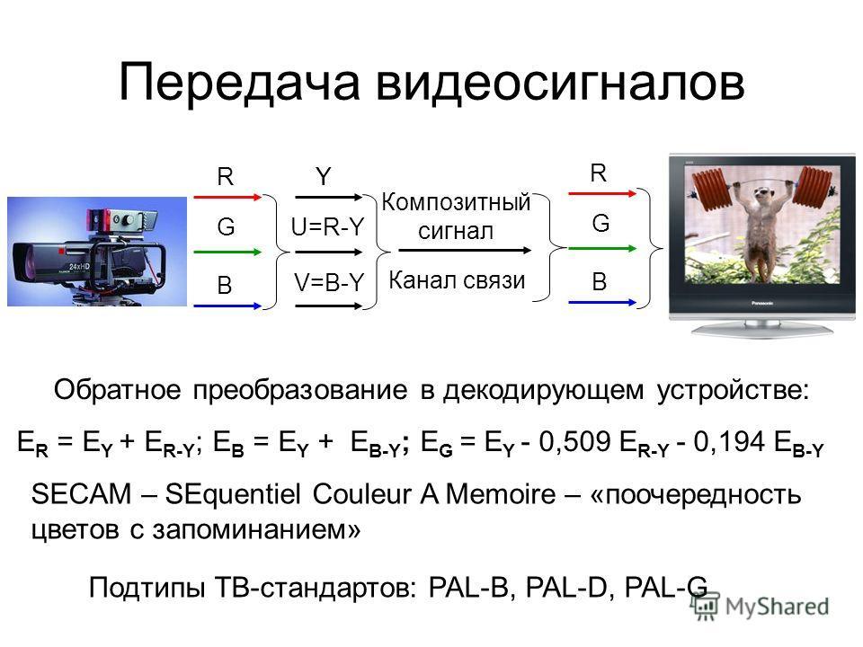 Передача видеосигналов R G B Y U=R-Y V=B-Y Y R G B Композитный сигнал Канал связи Обратное преобразование в декодирующем устройстве: E R = E Y + E R-Y ; E B = E Y + E B-Y ; E G = E Y - 0,509 E R-Y - 0,194 E B-Y SECAM – SEquentiel Couleur A Memoire –