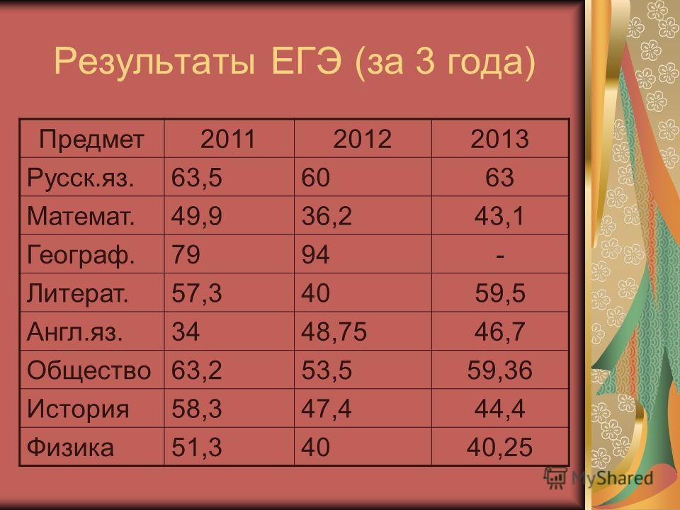 Результаты ЕГЭ (за 3 года) Предмет201120122013 Русск.яз.63,56063 Математ.49,936,243,1 Географ.7994- Литерат.57,34059,5 Англ.яз.3448,7546,7 Общество63,253,559,36 История58,347,444,4 Физика51,34040,25