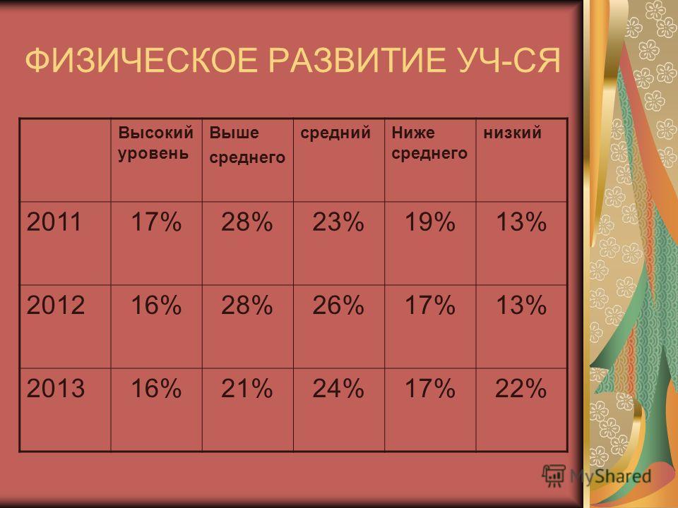 ФИЗИЧЕСКОЕ РАЗВИТИЕ УЧ-СЯ Высокий уровень Выше среднего среднийНиже среднего низкий 201117%28%23%19%13% 201216%28%26%17%13% 201316%21%24%17%22%