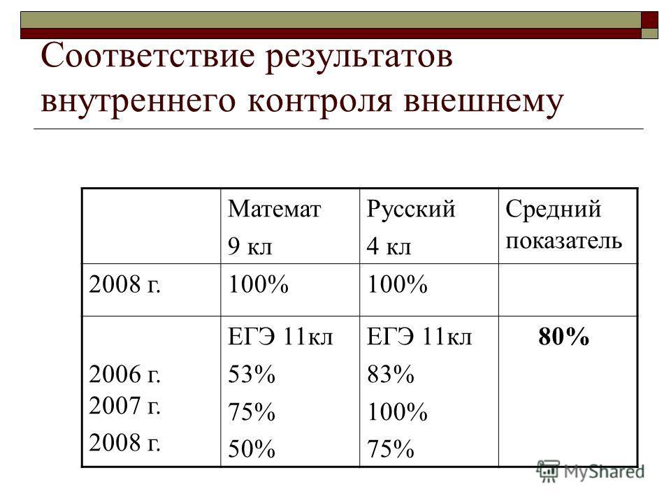 Соответствие результатов внутреннего контроля внешнему Математ 9 кл Русский 4 кл Средний показатель 2008 г.100% 2006 г. 2007 г. 2008 г. ЕГЭ 11кл 53% 75% 50% ЕГЭ 11кл 83% 100% 75% 80%