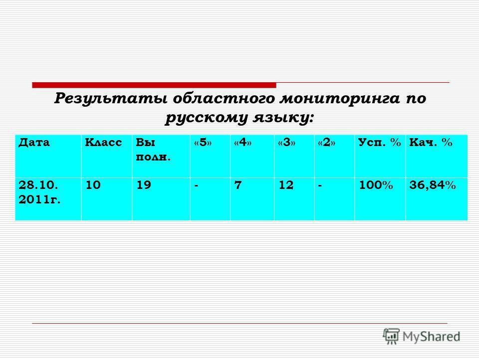 ДатаКлассВыполн.«5»«4»«3»«2»Усп. %Кач. % 26.05.2011г.9а15268-100%53% ДатаКлассВы полн. «5»«4»«3»«2»Усп. %Кач. % 28.10. 2011г. 1019-712-100%36,84% Результаты областного мониторинга по русскому языку: