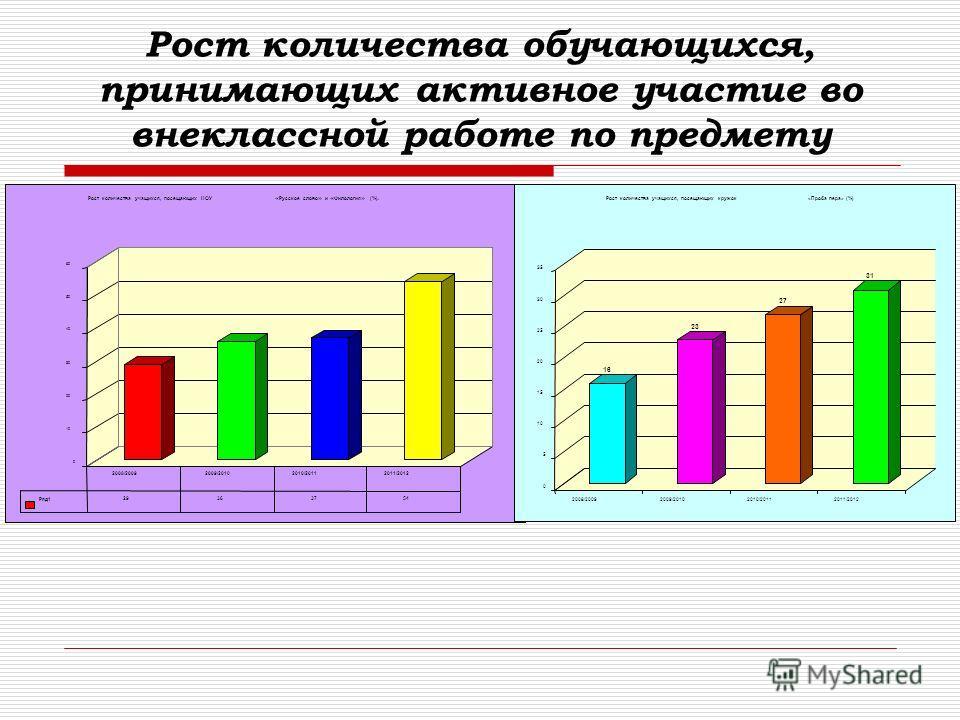 Рост количества обучающихся, принимающих активное участие во внеклассной работе по предмету 0 10 20 30 40 50 60 Рост количества учащихся, посещающих НОУ « Русское слово » и « Филология » (%). Ряд1 29363754 2008/2009 2009/2010 2010/2011 2011/2012 16 2