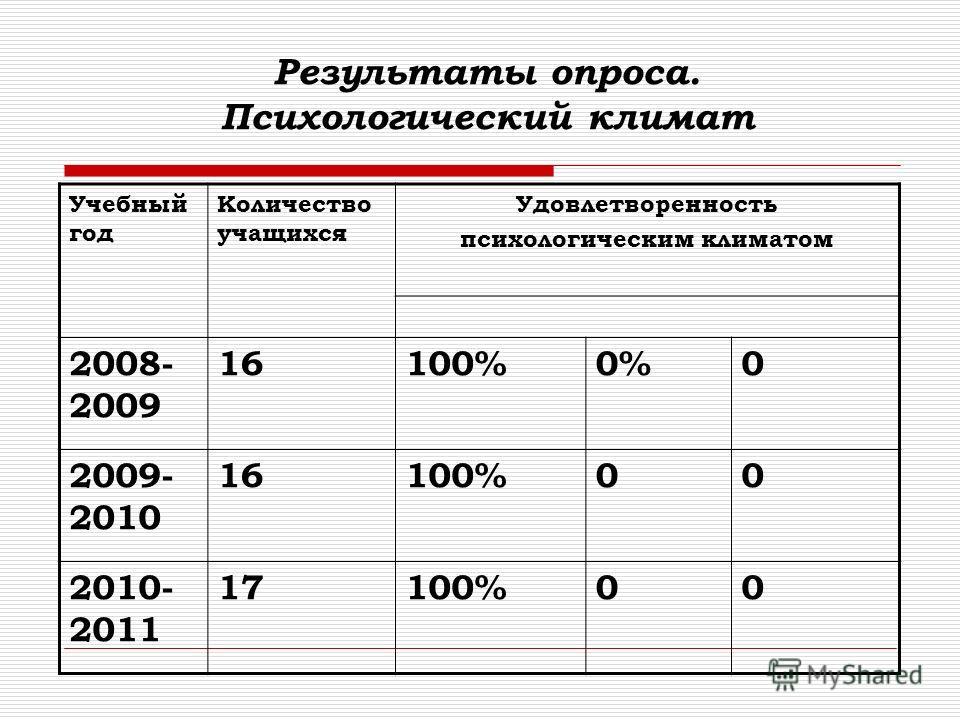 Результаты опроса. Психологический климат Учебный год Количество учащихся Удовлетворенность психологическим климатом 2008- 2009 16100%0%0 2009- 2010 16100%00 2010- 2011 17100%00