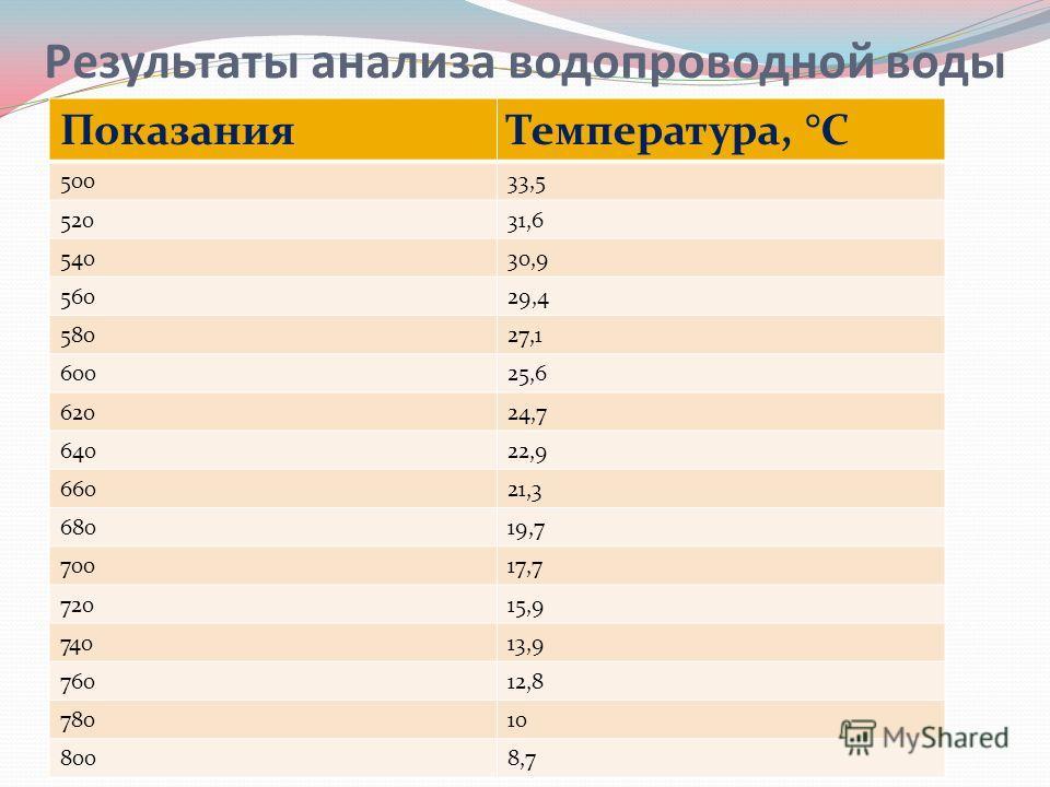 Результаты анализа водопроводной воды ПоказанияТемпература, °С 50033,5 52031,6 54030,9 56029,4 58027,1 60025,6 62024,7 64022,9 66021,3 68019,7 70017,7 72015,9 74013,9 76012,8 78010 8008,7