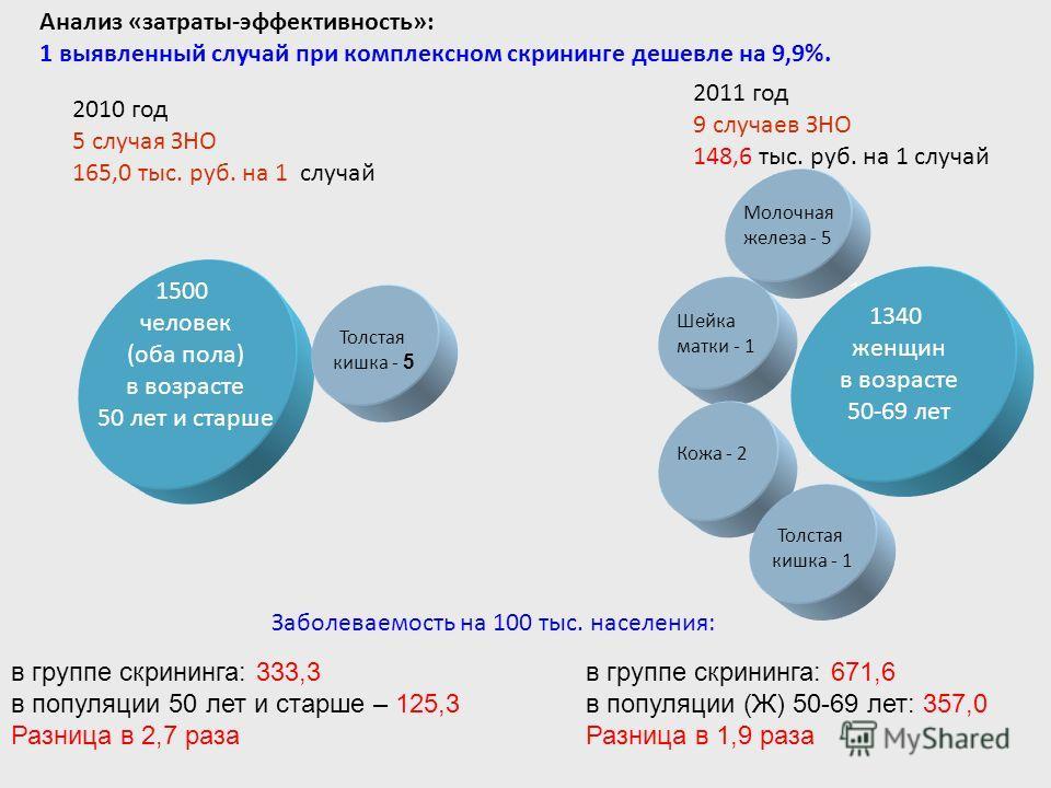 1340 женщин в возрасте 50-69 лет, без жалоб на здоровье Молочная железа - 5 Шейка матки - 1 Толстая кишка - 1 Кожа - 2 Анализ «затраты-эффективность»: 1 выявленный случай при комплексном скрининге дешевле на 9,9%. в группе скрининга: 671,6 в популяци