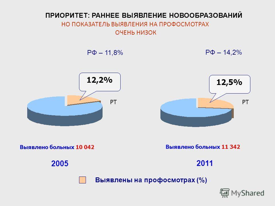 12,2% 12,5% 2005 2011 Выявлено больных 10 042 Выявлены на профосмотрах (%) ПРИОРИТЕТ: РАННЕЕ ВЫЯВЛЕНИЕ НОВООБРАЗОВАНИЙ РФ – 14,2% РФ – 11,8% НО ПОКАЗАТЕЛЬ ВЫЯВЛЕНИЯ НА ПРОФОСМОТРАХ ОЧЕНЬ НИЗОК Выявлено больных 11 342 РТ