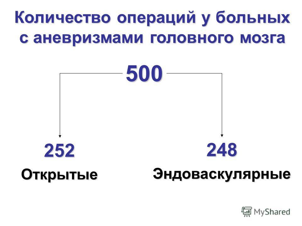 Количество операций у больных с аневризмами головного мозга 500 252 Открытые 248 Эндоваскулярные