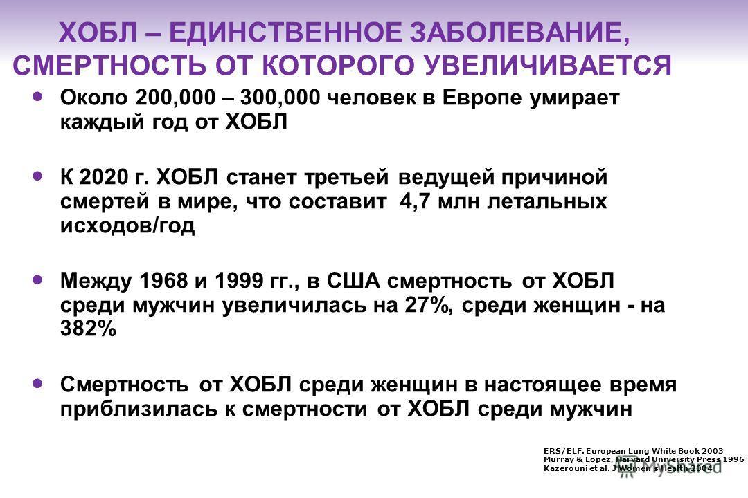РАСПРОСТРАНЕННОСТЬ ХОБЛ Всего в мире7,6% В Европе7,4% У городских жителей10,2% М : Ж9,8% : 5,6% Возраст 40 лет10% Возраст 65 лет14,2% Курильщики15,4% Экс-курильщики10,7% Никогда не курившие4,3% Eur Respir J Vol 28. pp 523–532, 2006