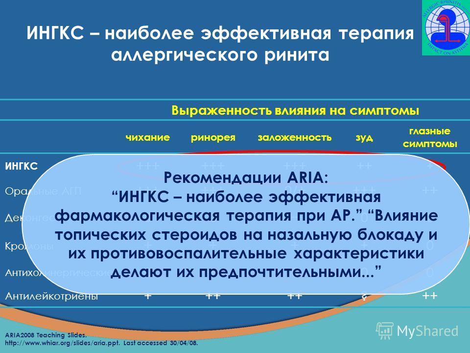 ARIA2008 Teaching Slides. http://www.whiar.org/slides/aria.ppt. Last accessed 30/04/08. Выраженность влияния на симптомы чиханиеринореязаложенностьзуд глазные симптомы ИНГКС +++ ++ + Оральные АГП +++ 0/+0/+ ++ Деконгестанты 00++00 Кромоны ++++0 Антих
