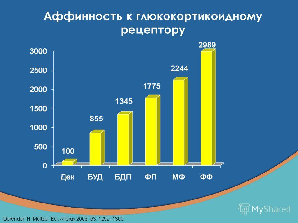 Аффинность к глюкокортикоидному рецептору Derendorf H, Meltzer EO. Allergy 2008: 63: 1292–1300