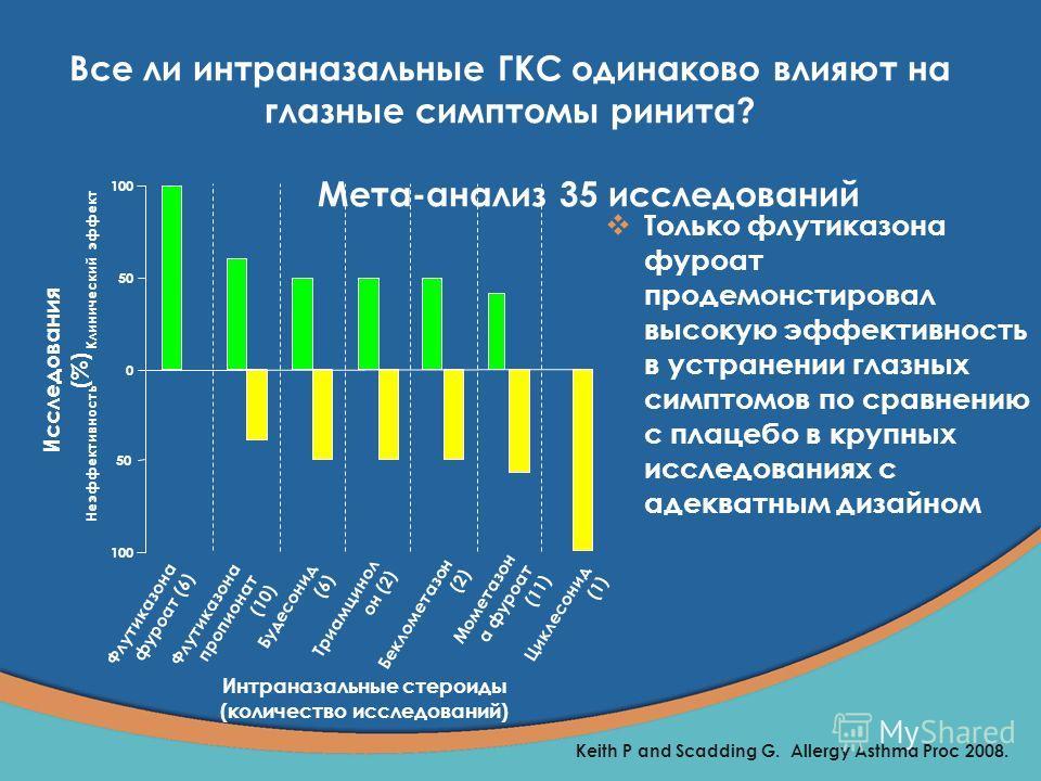 Флутиказона фуроат (6) Неэффективность Клинический эффект Триамцинол он (2) Беклометазон (2) Исследования (%) Мометазон а фуроат (11) Будесонид (6) Флутиказона пропионат (10) 100 50 0 100 Циклесонид (1) Интраназальные стероиды (количество исследовани