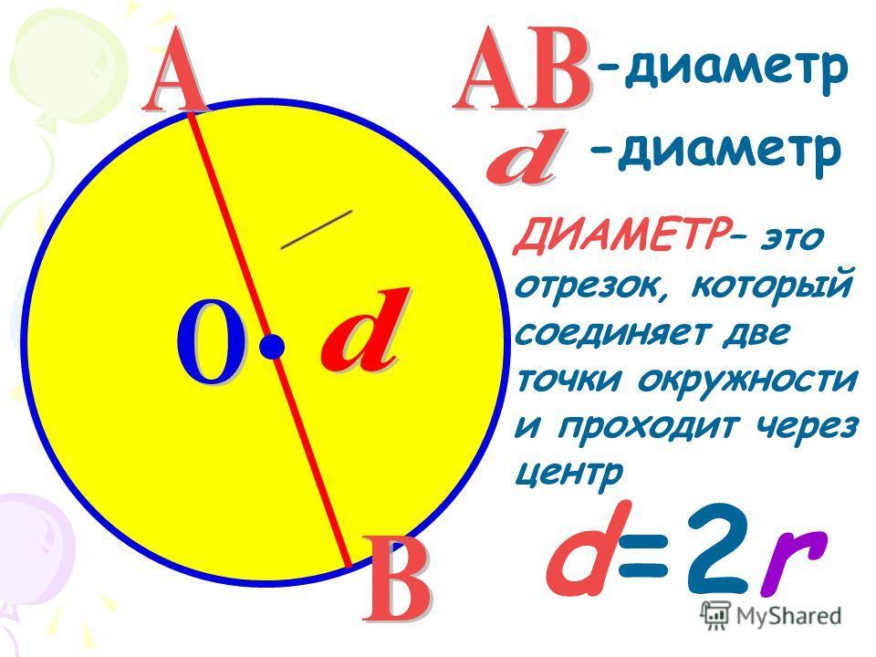 ДИАМЕТР – это отрезок, который соединяет две точки окружности и проходит через центр -диаметр d=2r