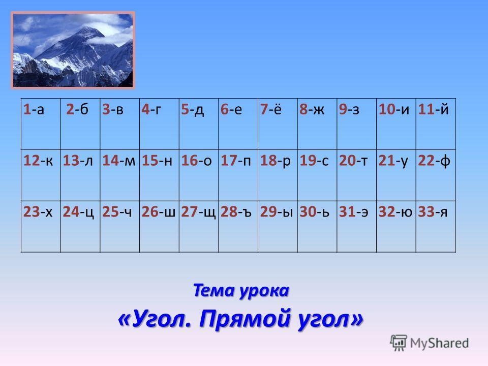 Тема урока «Угол. Прямой угол» 1-а 2-б3-в4-г5-д6-е7-ё8-ж9-з10-и11-й 12-к13-л14-м15-н16-о17-п18-р19-с20-т21-у22-ф 23-х24-ц25-ч26-ш27-щ28-ъ29-ы30-ь31-э32-ю33-я