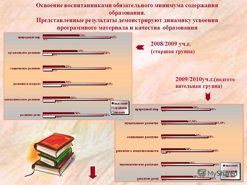 Освоение воспитанниками обязательного минимума содержания образования. Представленные результаты демонстрируют динамику усвоения программного материала и качества образования 2008/2009 уч.г. ( старшая группа) 2009/2010уч.г.( подгото- вительная группа