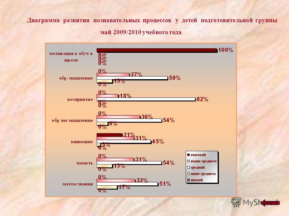 Диаграмма развития познавательных процессов у детей подготовительной группы май 2009/2010 учебного года