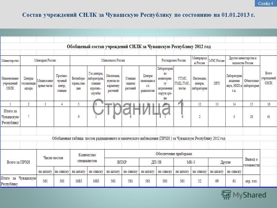 Состав учреждений СНЛК за Чувашскую Республику по состоянию на 01.01.2013 г. Слайд 4