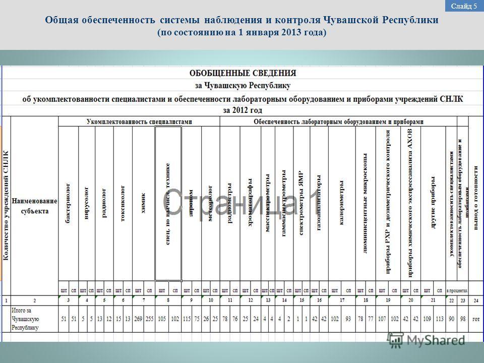 Общая обеспеченность системы наблюдения и контроля Чувашской Республики (по состоянию на 1 января 2013 года) Слайд 5