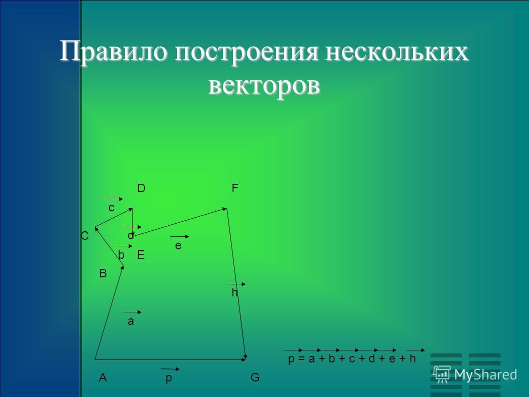 А В С D E F Gp a b c d e h Правило построения нескольких векторов p = a + b + c + d + e + h
