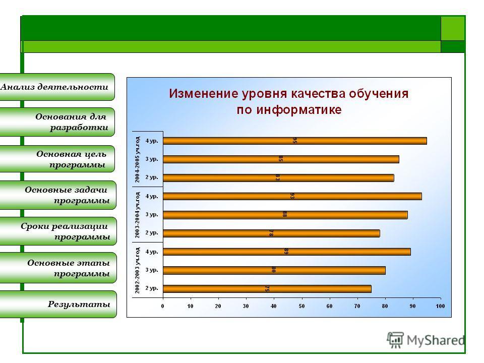 Основные задачи программы Сроки реализации программы Основные этапы программы Результаты Основания для разработки Основная цель программы Анализ деятельности
