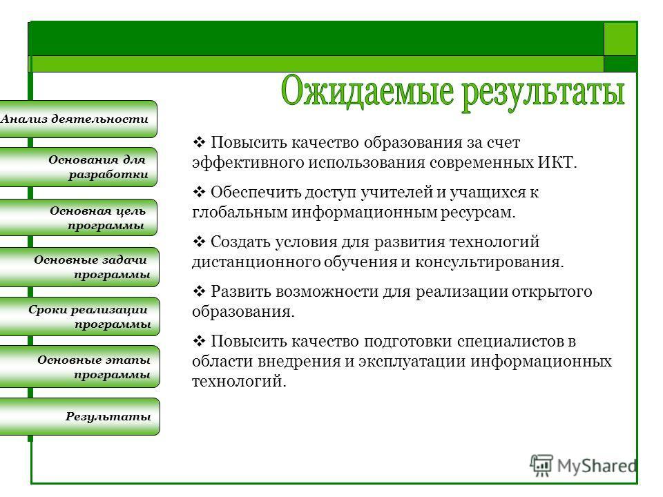 Основные задачи программы Сроки реализации программы Основные этапы программы Результаты Основания для разработки Основная цель программы Анализ деятельности Повысить качество образования за счет эффективного использования современных ИКТ. Обеспечить