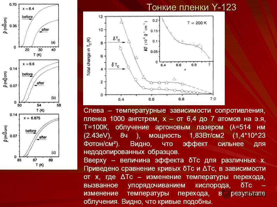 Тонкие пленки Y-123 Слева – температурные зависимости сопротивления, пленка 1000 ангстрем, х – от 6,4 до 7 атомов на э.я, Т=100К, облучение аргоновым лазером (λ=514 нм (2.43eV), 8ч ), мощность 1,83Вт/см2 (1,4*10^23 Фотон/см²). Видно, что эффект сильн