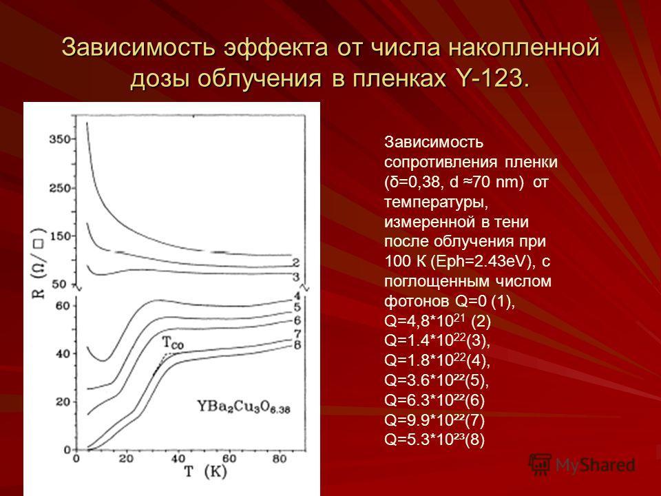 Зависимость эффекта от числа накопленной дозы облучения в пленках Y-123. Зависимость сопротивления пленки (δ=0,38, d 70 nm) от температуры, измеренной в тени после облучения при 100 К (Eph=2.43eV), с поглощенным числом фотонов Q=0 (1), Q=4,8*10 21 (2