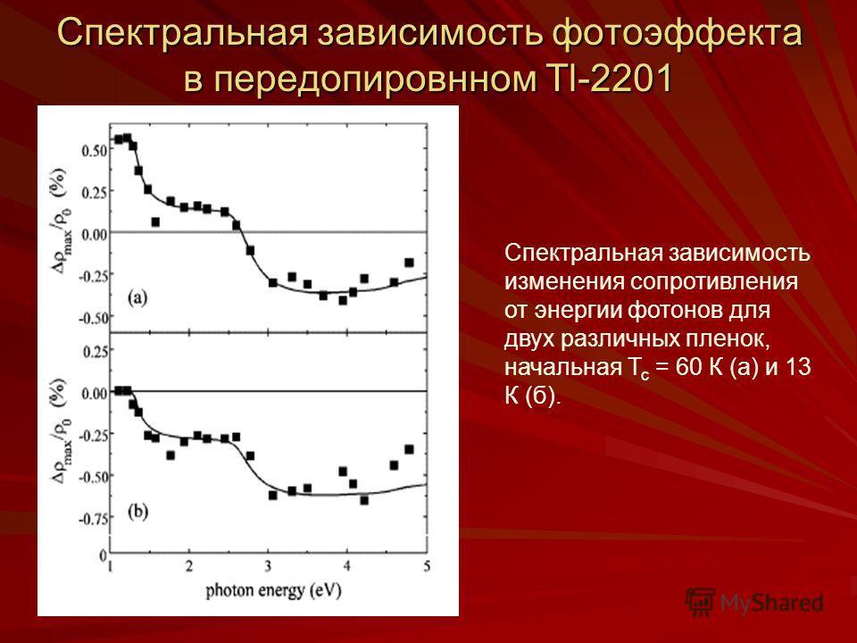 Спектральная зависимость фотоэффекта в передопировнном Tl-2201 Спектральная зависимость изменения сопротивления от энергии фотонов для двух различных пленок, начальная Т с = 60 К (а) и 13 К (б).