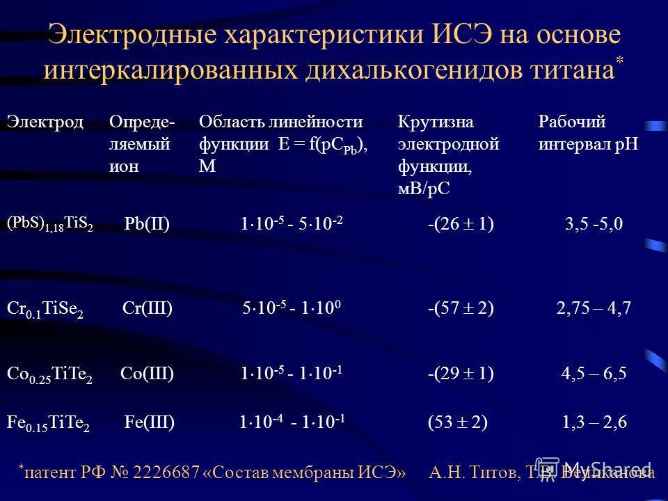 Электродные характеристики ИСЭ на основе интеркалированных дихалькогенидов титана * ЭлектродОпредe- ляемый ион Область линейности функции E = f(pC Pb ), M Крутизна электродной функции, мВ/pC Рабочий интервал pH (PbS) 1,18 TiS 2 Pb(II) 1 10 -5 - 5 10