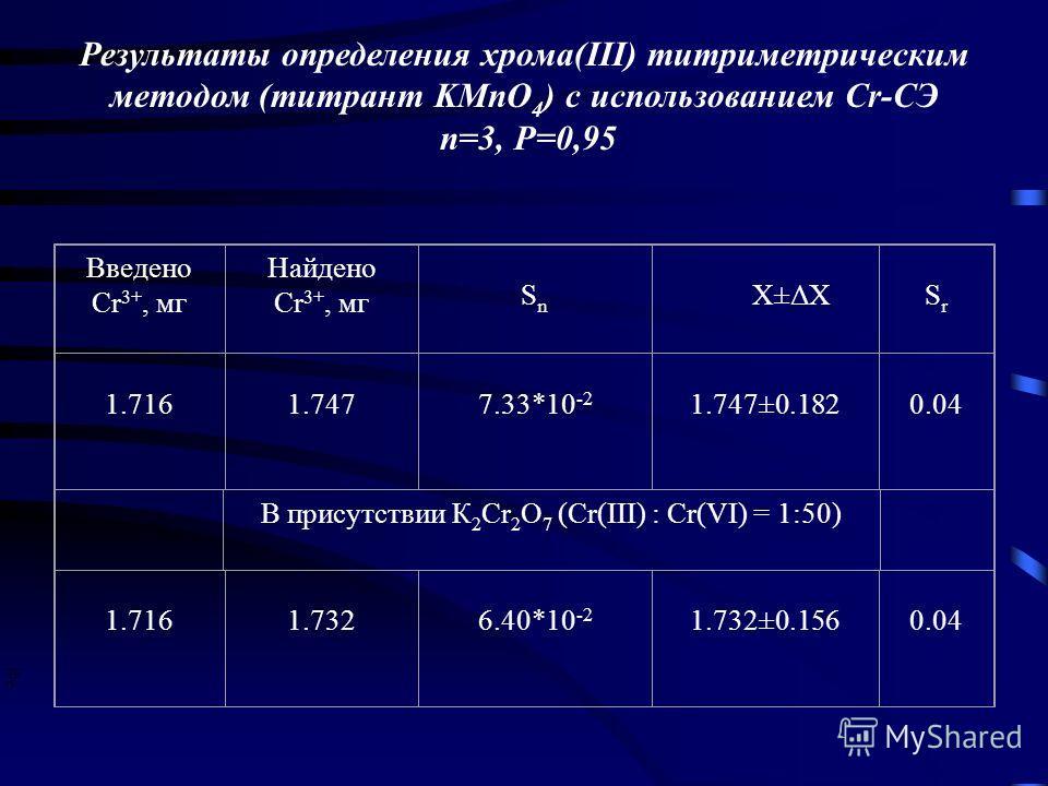 Результаты определения хрома(III) титриметрическим методом (титрант KMnO 4 ) с использованием Cr-СЭ n=3, P=0,95 Введено Cr 3+, мг Найдено Cr 3+, мг Sn Sn X±ΔХ Sr Sr 1.716 1.747 7.33*10 -2 1.747±0.182 0.04 В присутствии К 2 Cr 2 O 7 (Cr(III) : Cr(VI)