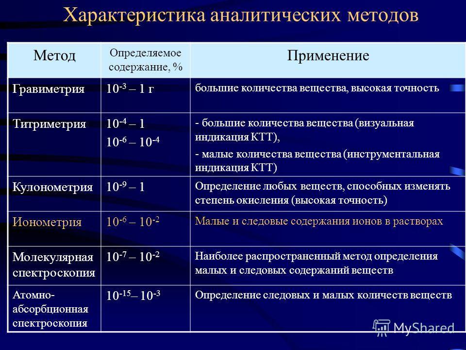 Характеристика аналитических методов Метод Определяемое содержание, % Применение Гравиметрия10 -3 – 1 г большие количества вещества, высокая точность Титриметрия10 -4 – 1 10 -6 – 10 -4 - большие количества вещества (визуальная индикация КТТ), - малые
