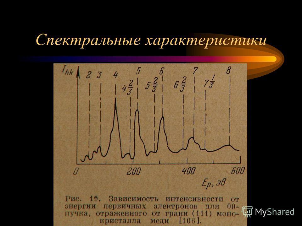 Спектральные характеристики