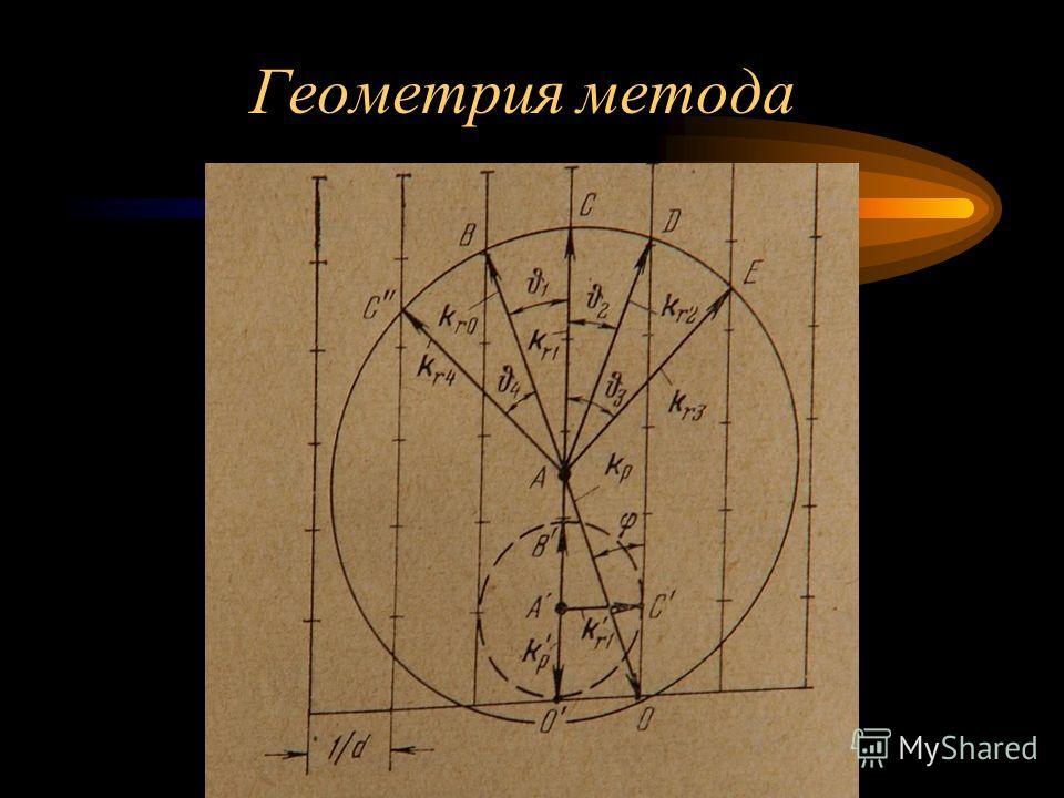 Геометрия метода