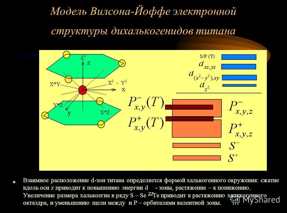 Модель Вилсона-Йоффе электронной структуры дихалькогенидов титана Взаимное расположение d-зон титана определяется формой халькогенного окружения: сжатие вдоль оси z приводит к повышению энергии d zz - зоны, растяжение – к понижению. Увеличение размер