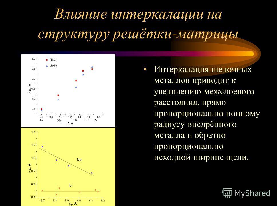 Влияние интеркалации на структуру решётки-матрицы Интеркалация щелочных металлов приводит к увеличению межслоевого расстояния, прямо пропорционально ионному радиусу внедрённого металла и обратно пропорционально исходной ширине щели.