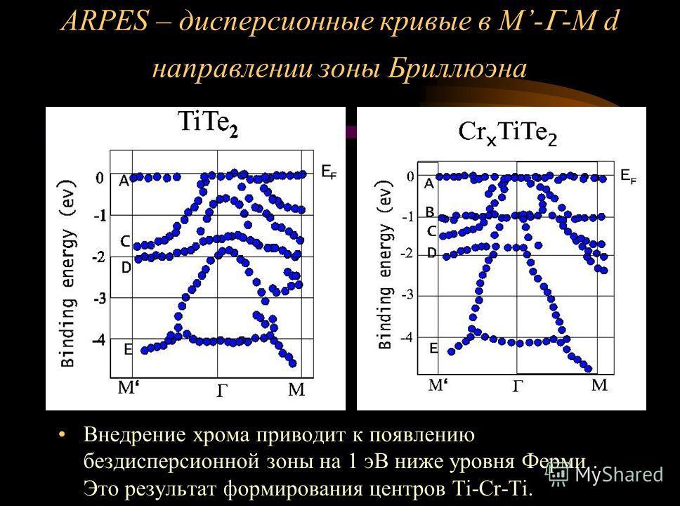 ARPES – дисперсионные кривые в M- -M d направлении зоны Бриллюэна Внедрение хрома приводит к появлению бездисперсионной зоны на 1 эВ ниже уровня Ферми. Это результат формирования центров Ti-Cr-Ti.