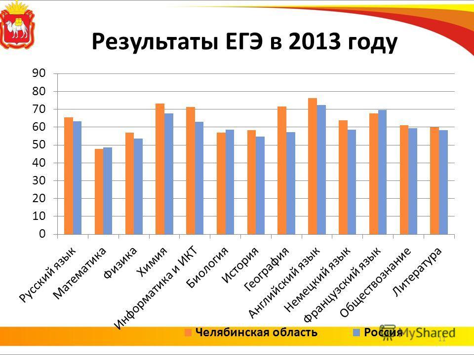 Результаты ЕГЭ в 2013 году 11